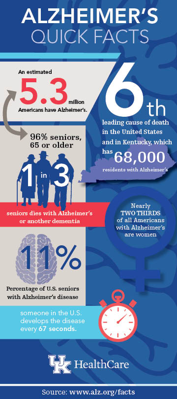 Alzheimer's disease quick facts infographic