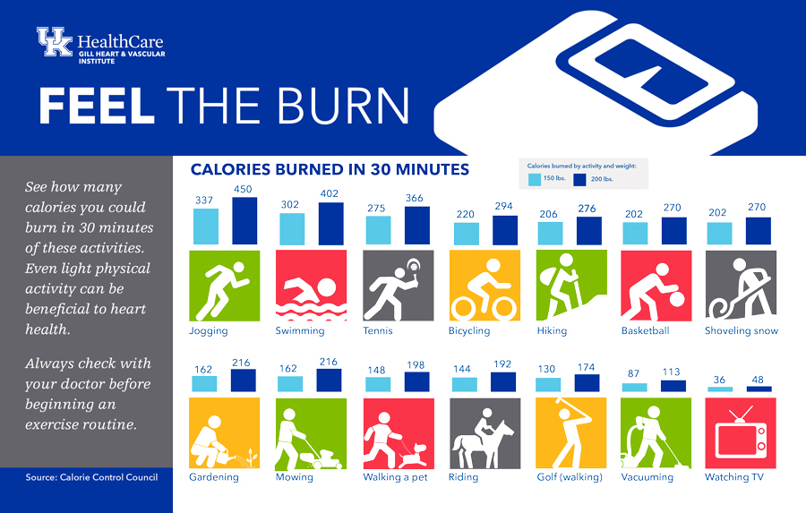 Feel the burn. Number of calories burned in 30 minutes listed by type of activity.