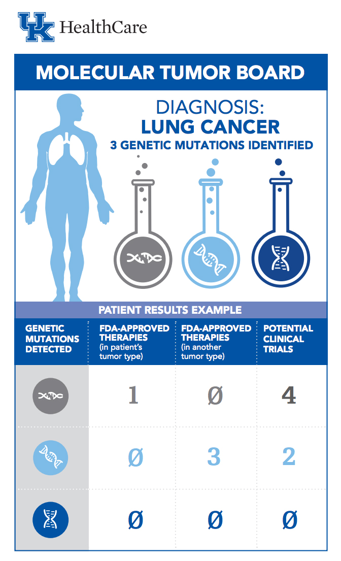 Infographic showing sample test results from genetic tumor analysis.