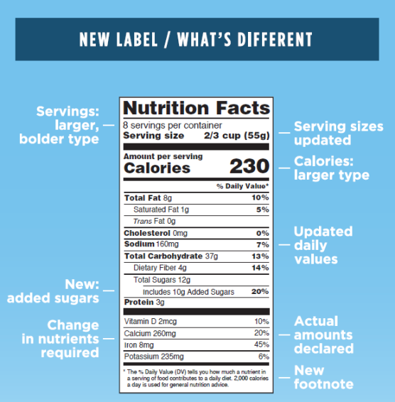 New nutrition label updates